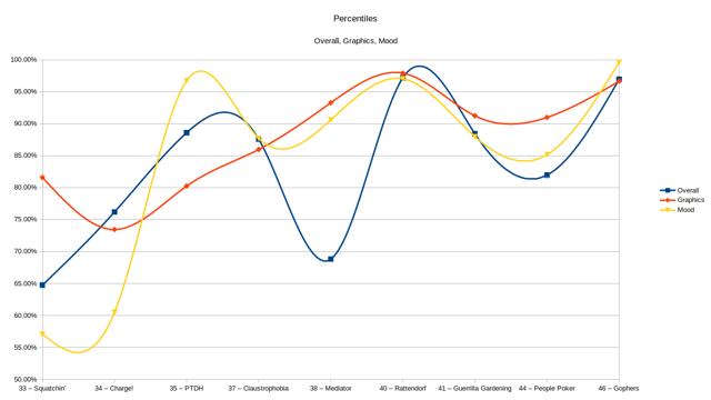 Percentiles Graph