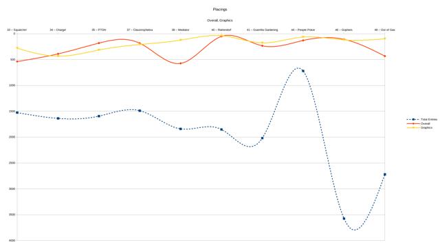 Placings Graph